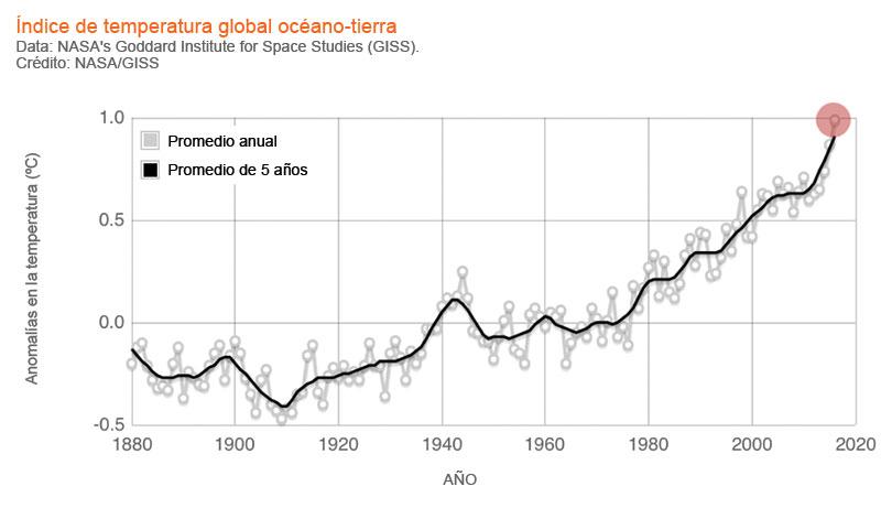 Sobrevivir al cambio climatico