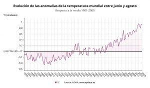 Filomena y el Cambio Climático